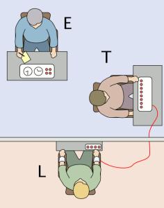 Milgramův Experiment: E = experimentátor (autorita), L = oběť, T = učitel (proband).